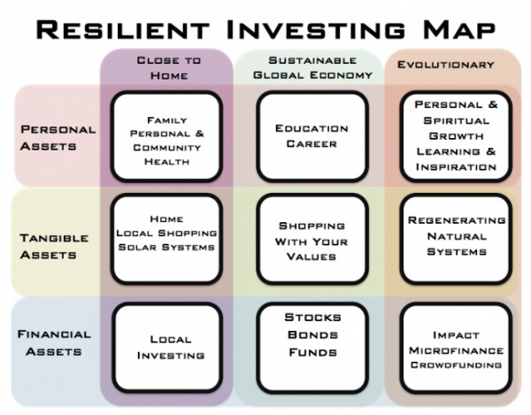 sustainable investing resilient investor