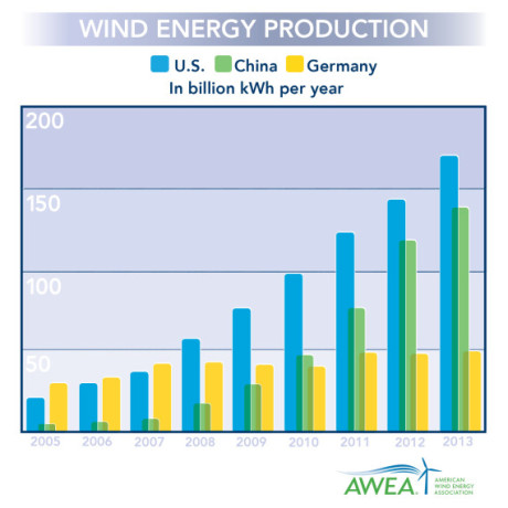 world leader in wind power is US