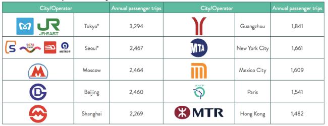 subway ridership around the world
