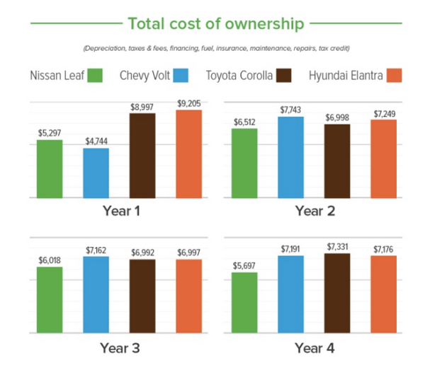 total cost ownership gasoline vs electric car