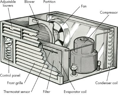 Window AC schematic how-to-troubleshoot-an-air-conditioning-window-unit-1