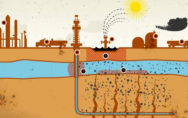 environmental damage of fracking