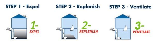 WAVE 3 Steps