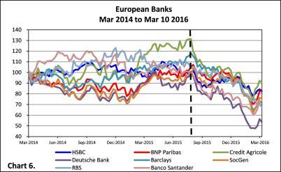 20160311 Chart 6