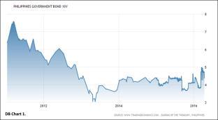 20160419 DB Chart 1