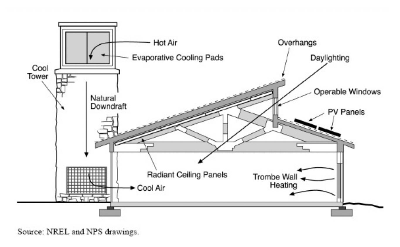 NC Natural Ventilation