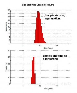Antibody Characterization Using Light Scattering