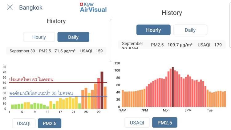 กราฟแสดงคุณภาพอากาศ PM2.5 AQI โดยแอปพลิเคชัน Air Visual