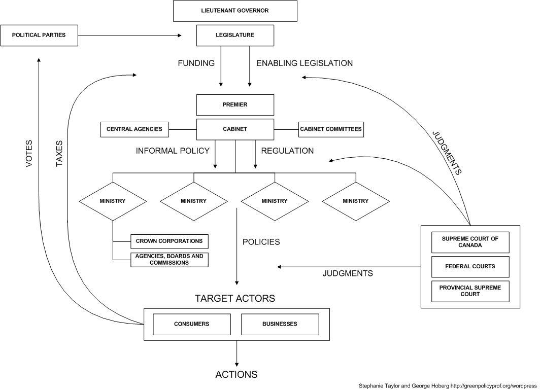Formal Government Processes For Policy Production In