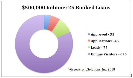 Booked Loan Donut Chart