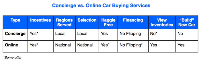 Concierge versus Online Car Buying Service Comparson Table