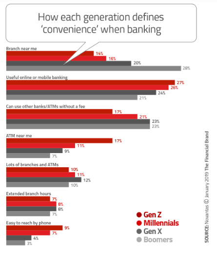 Generations Defining Banking Convenience