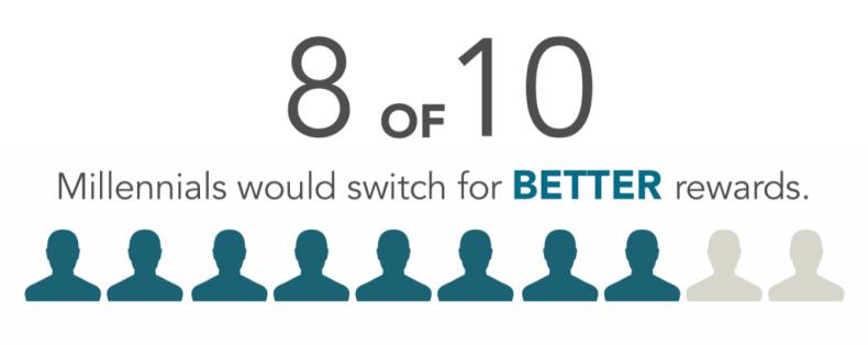 Millennials Switching Checking for Better Rewards - Harris Poll Consumer Study