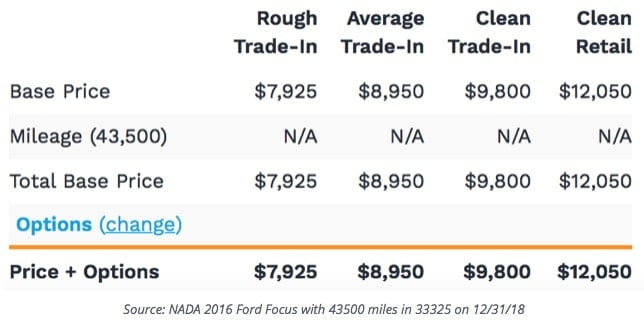 NADA Trade-In Chart