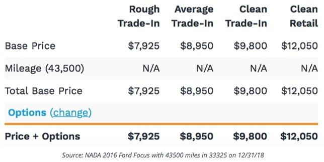 NADA Trade-In Chart
