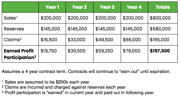Profit Sharing Chart - 4 Years