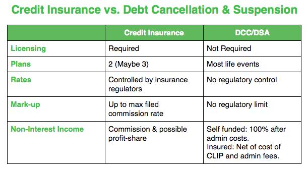 Credit Insurance Versus Debt Cancellation Chart