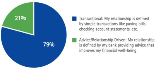 Transactional and Relationship Account Holders Pie Chart