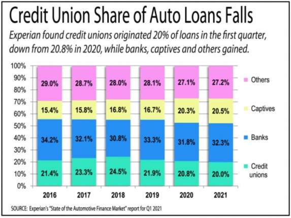 Credit Union Share of Auto Loans Q01Y21