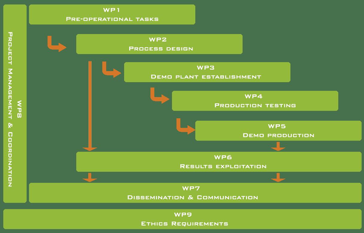 Work Plan | GreenProtein