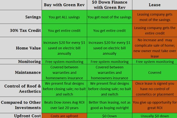 Buy Lease or Finance solar chart