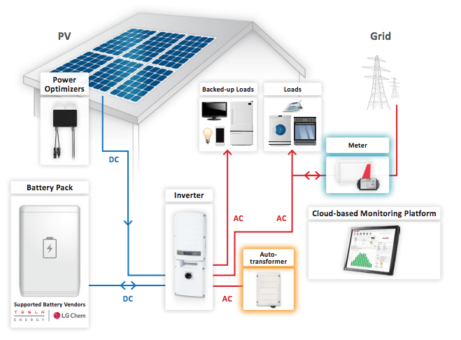 SolarEdge StorEdge system diagram