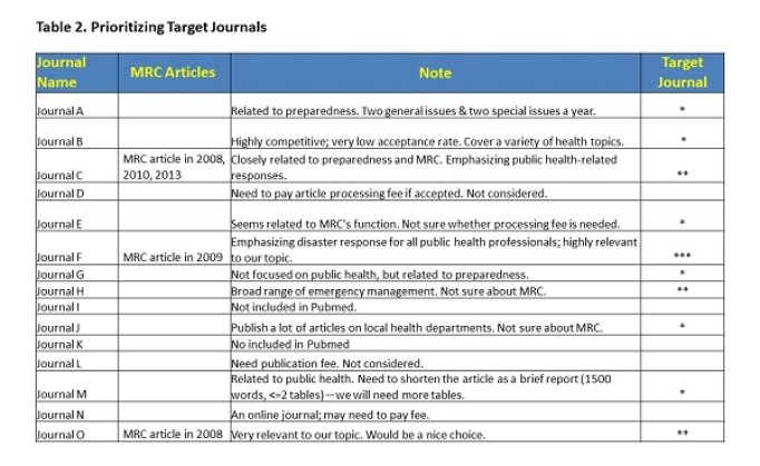 example of selecting a target journal