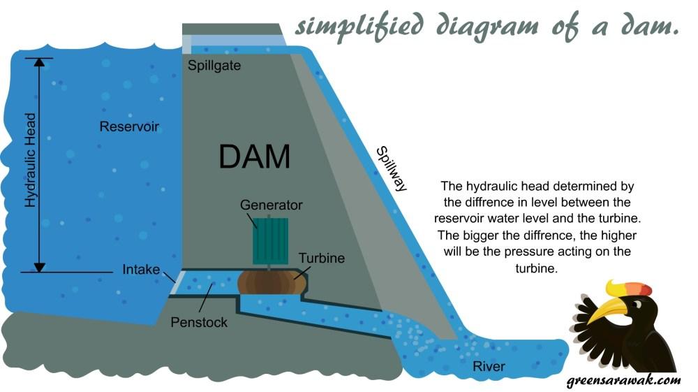 medium resolution of a simplified diagram of a dam