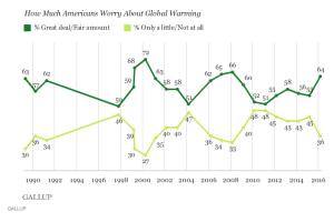 Climate Change Concern
