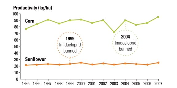 Benefit of Bayer's imidacloprid. The graph shows that corn and sunflower yields in France were unaffected following the bans on imidacloprid for these crops. There seems to be no benefit from using imidacloprid in these cases.