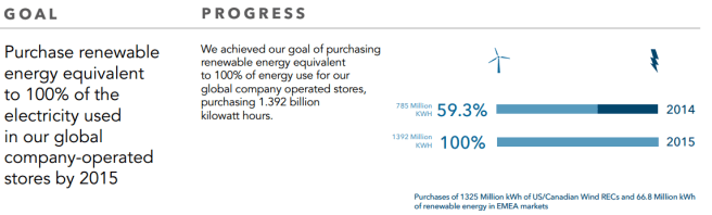 Starbucks renewable energy purchases, 2015 report