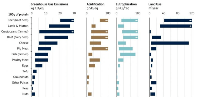 A figure from a 2018 Science paper showing 4 impacts of various meats and plant-based protein sources. In all four areas (greenhouse gas emissions, acificication, eutrophication, and land use) the plant-based proteins have a significantly lower impact.