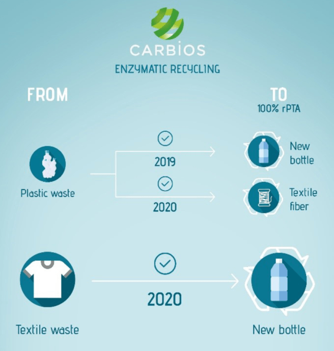 Polyester recycling by Carbios. A schematic showing that Carbios achieved conversion of waste plastic bottles to either new bottles or new polyester textile fiber in 2019, and conversion of textile waste to new bottles in 2020.