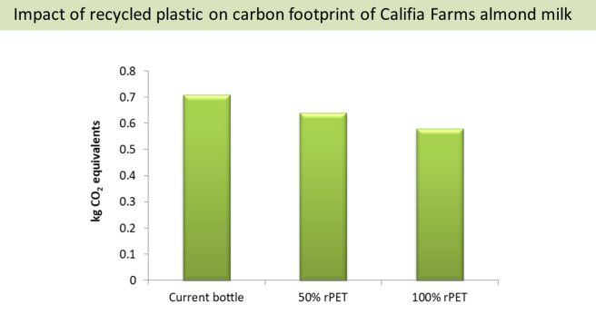 The carbon footprint of almond milk. A chart shows the carbon footprint of Califa Farms almond milk (0.71) and how much this can be reduced if the bottle were made from 50% recycled plastic (0.64) or 100% recycled plastic (0.58).