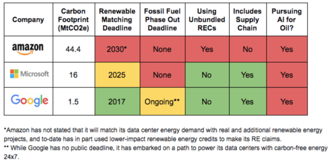 Amazon ethics and social responsibility. A table from Greenpeace assesses three leaders in cloud computing for the use of renewable energy - Amazon, Microsoft, and Google. Amazon gets the lowest score of the three.