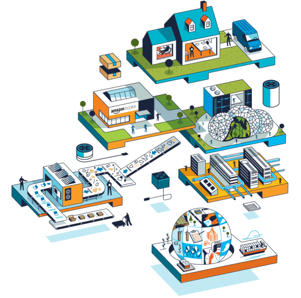 Amazon ethics and social responsibility - detail from Amazon's 2020 sustainability report. The graphic shows a variety of Amazon's business activities, from package delivery to Alexa and cloud computing.