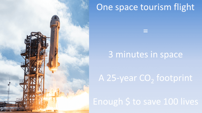 The carbon footprint of space tourism. An image of the Blue Origin rocket launch is shown on the right. On the left is the text: One space tourism flight = 3 minutes in space, a 25-year carbon footprint, and enough money to save about 100 lives.