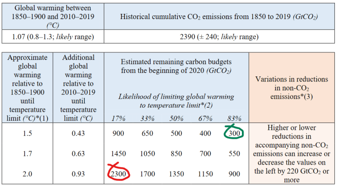 IPCC Report summary, AR6, 2021. A table shows various numbers on how low our remaining carbon dioxide emissions should be in order to have various likelihood (from 17% to 83%) of keeping global warming to less than 1.5, 1.7, or 2.0 degrees Celcius.