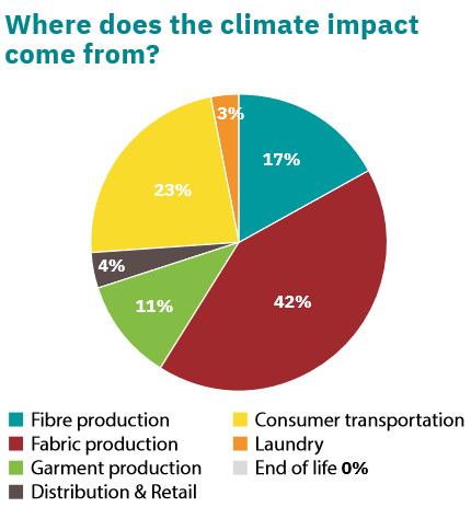 Win a subscription to Ethical Consumer. The image shows a pie chart from Ethical Consumer Magazine. The chart shows a breakdown of the climate impact of clothing. The largest contributors to the climate impact are fabric production (42%), transportation (23%), fiber production (17%) and garment production (11%).