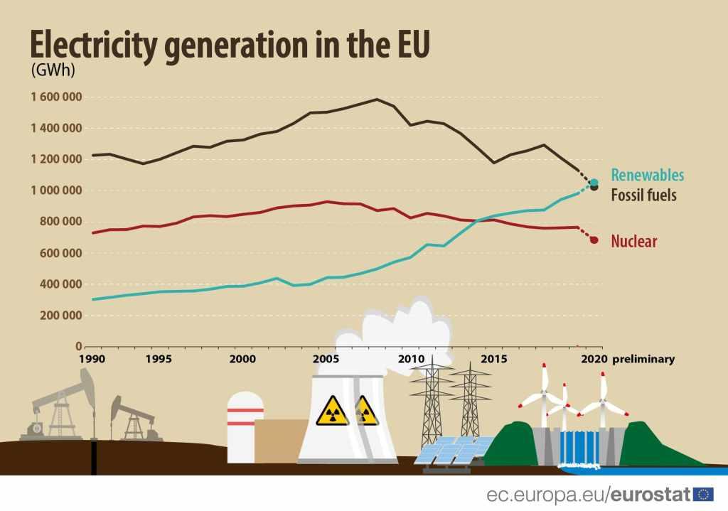 """статистика по выработке электроэнергии в Евросоюзе в зависимости от вида """"энергоносителя"""""""