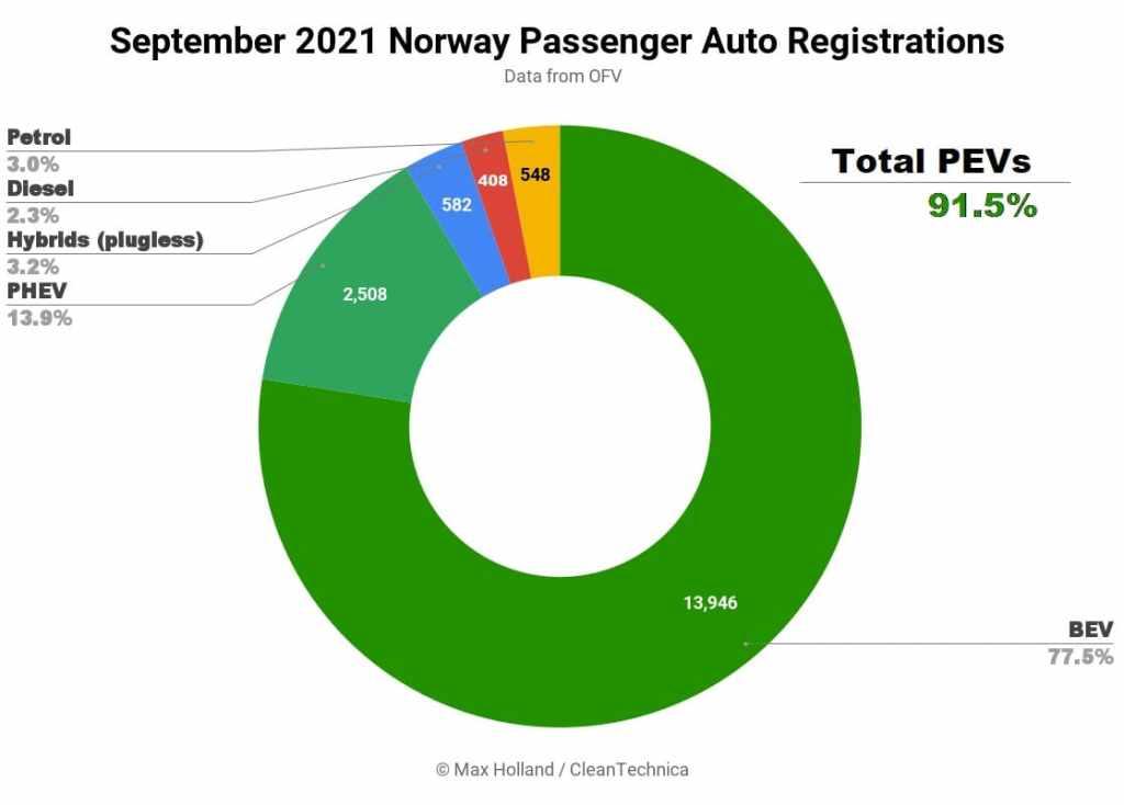 Статистика по Норвегии за сентябрь 2021 г
