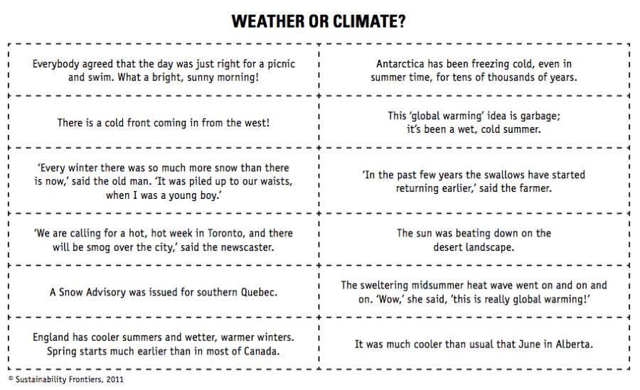 weather-climate | Green Teacher