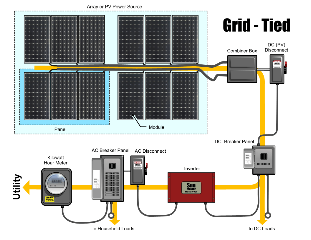 Panel Wiring Diagram On Solar Basic Electrical Schematic Diagrams