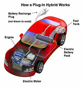 Plugin Hybrid Vehicles  Definition, Glossary, Details