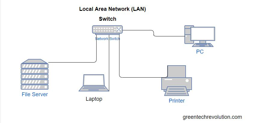 Local Area Network-LAN