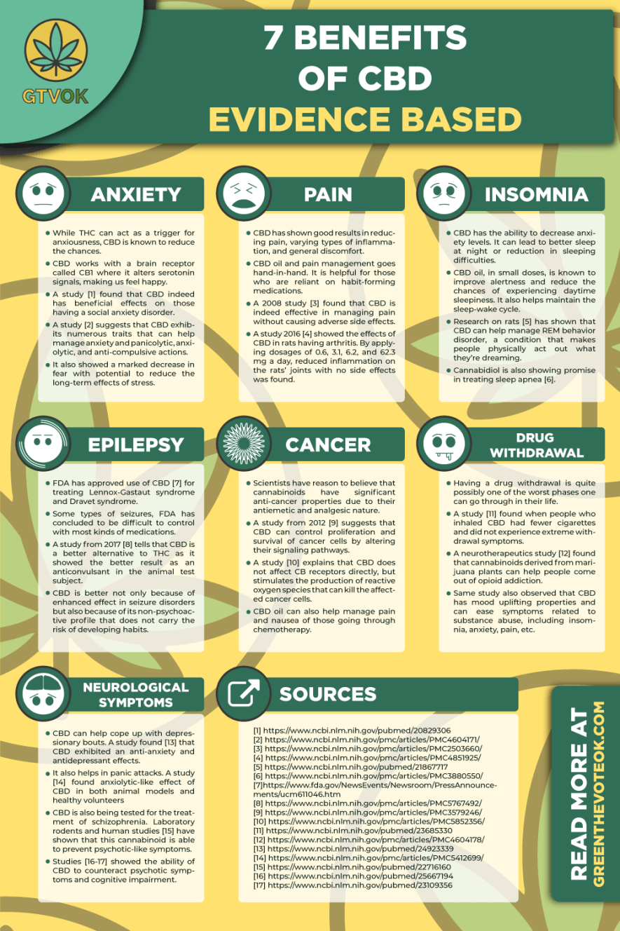 7 Potential Benefits of CBD Oil, The ...