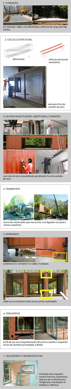 Containers etapas de obra