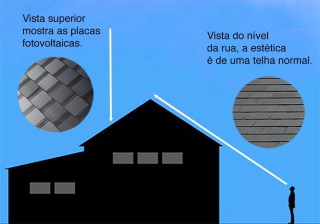 Diferentes aspectos da telha solar, dependendo do ângulo de visão. (Fonte: Alterado do If It's Hip, It's Here).