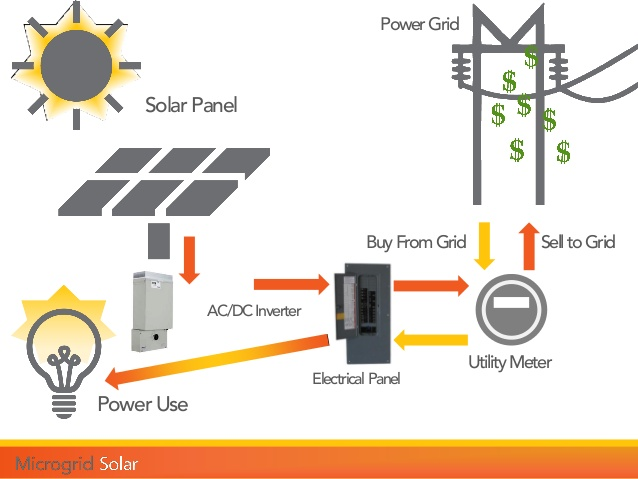 India to get its first industrial solar microgrid in Gujarat