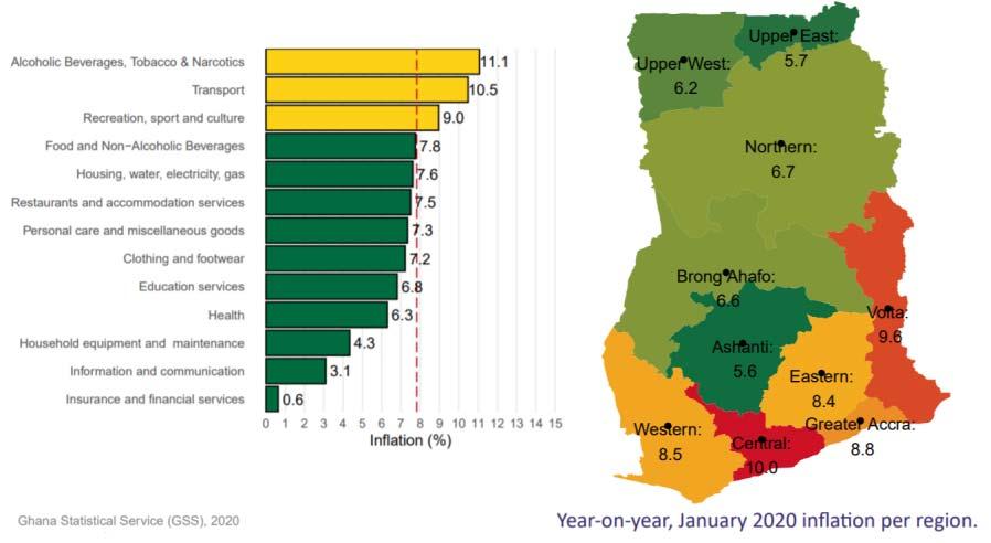 Ghana Statistical Service (GSS), 2020